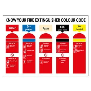 250x300mm Know Your Fire Extinguisher